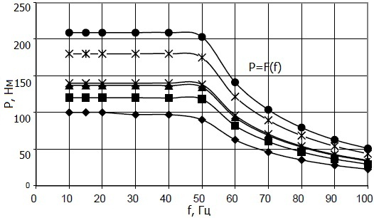 График зависимости пускового момента электродвигателя от частоты