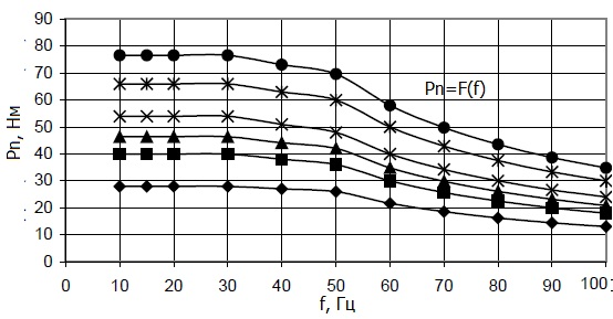 График зависимости номинального момента двигателя от частоты